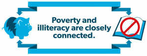 Poverty connected to Literacy